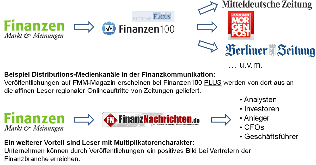 content_distribution_management_finanzkommunikationv2_smaller